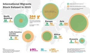countries with the most immigrants infographic