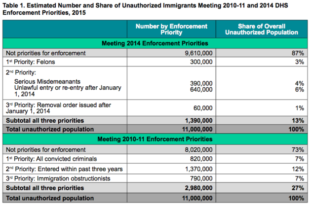 immigration enforcement policy comparison