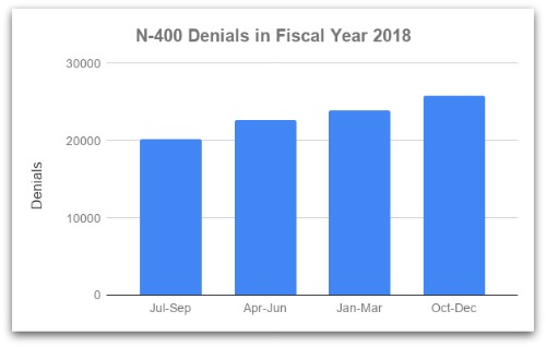 N-400 denials in fy2018