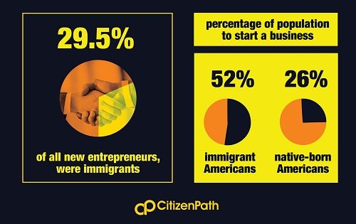Infographic: 29.5% of all new entrepreneurs were immigrants.