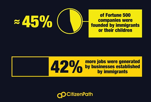 Infographic: Nearly 45% of Fortune 500 companies were founded by immigrants or their children.