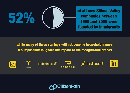 Infographic: 52% of all new Silicon Valley companies between 1995 and 2005 were founded by immigrants.