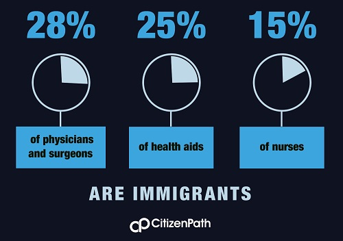 Infographic: Immigrants make up 28% of physicians and surgeons, 25% of health aids, and 15% of nurses.