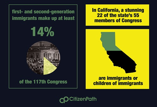 Infographic: first and second generation immigrants make up at least 14% of the 117th Congress.