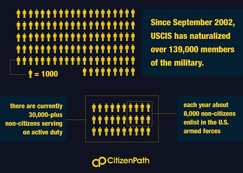 Infographic: Since September 2002 USCIS has naturalized over 139,000 members of the military.